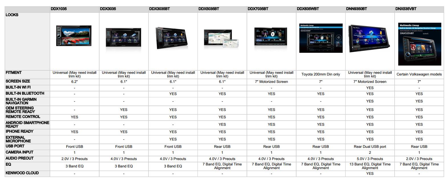Kenwood 2014 In Car Entertainment Av Units Comparison Cool Stuff
